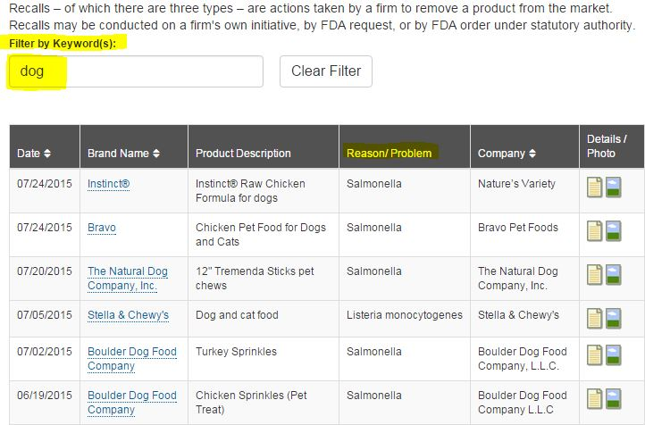 Dog Health Summer Recall 2015 discusses the Dog Product Recalls and how to find out more about each product, company contact, and what to do if you have one of the products on this list.